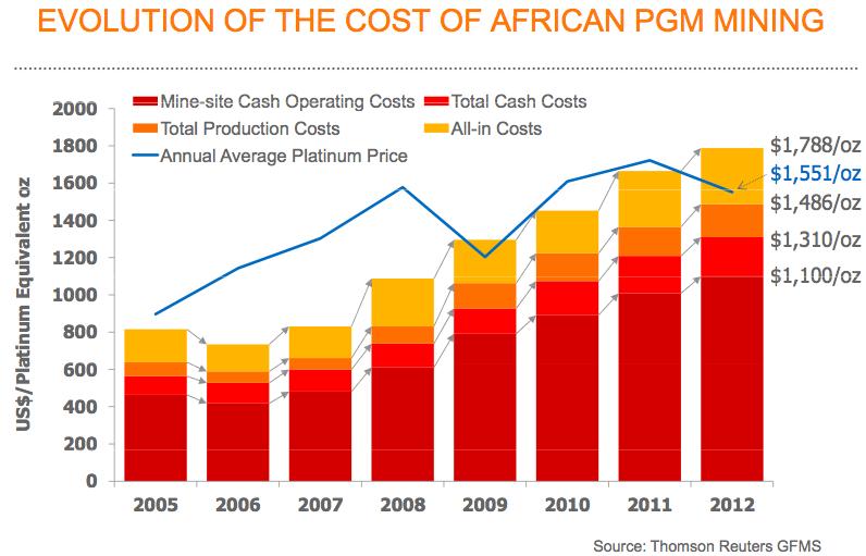 koszty produkcji platyny